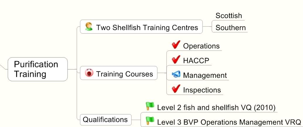 Bivalve Purification Training Options